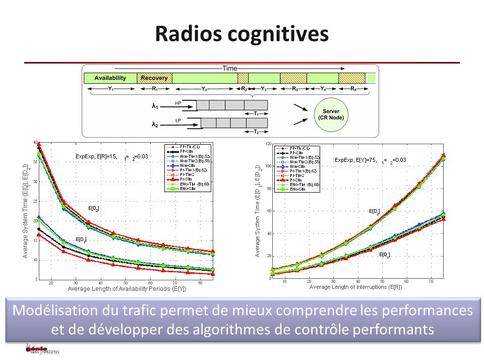 Radios cognitives Modélisation du trafic permet de mieux comprendre les performances et de développer des algorithmes de contrôle performants.