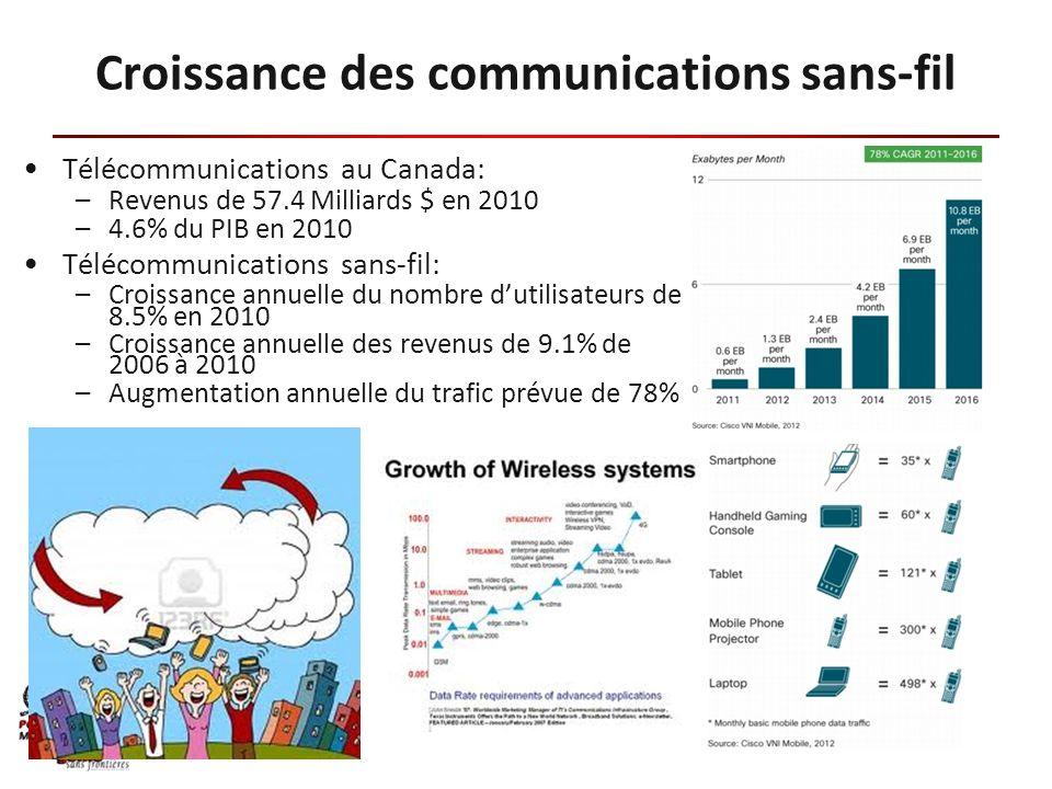 Croissance des communications sans-fil