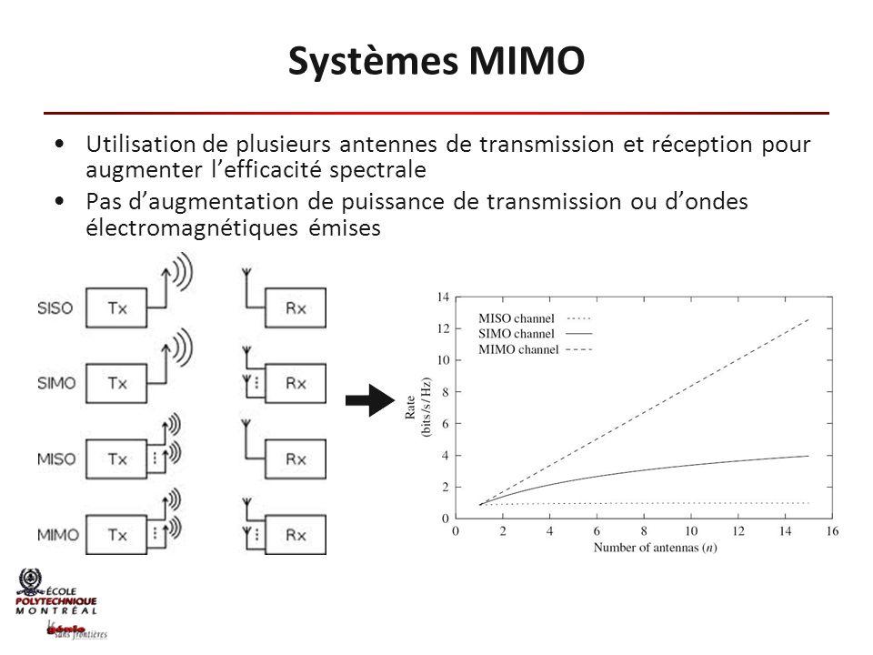 Systèmes MIMO Utilisation de plusieurs antennes de transmission et réception pour augmenter l'efficacité spectrale.