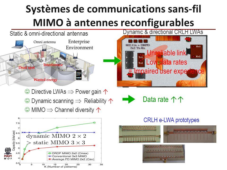 Systèmes de communications sans-fil MIMO à antennes reconfigurables
