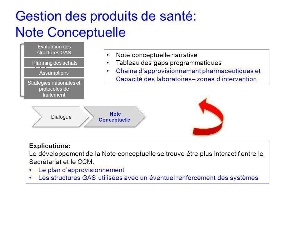Gestion des produits de santé: Note Conceptuelle