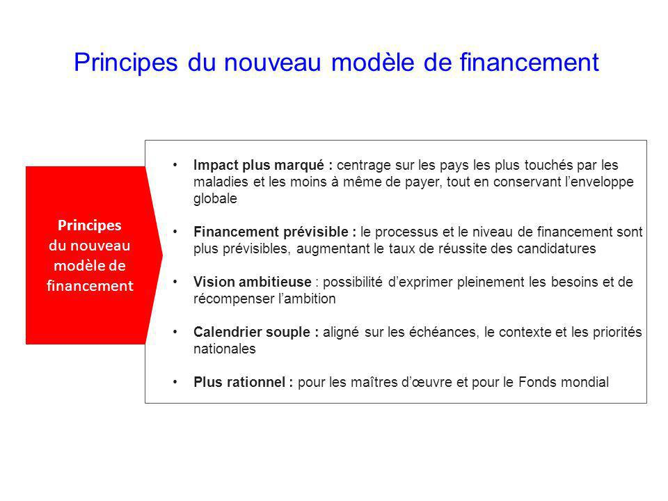 Principes du nouveau modèle de financement