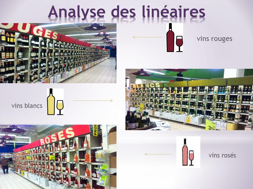 Analyse des linéaires vins rouges vins blancs vins rosés