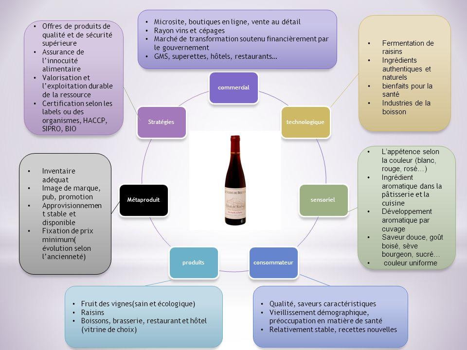 Microsite, boutiques en ligne, vente au détail Rayon vins et cépages
