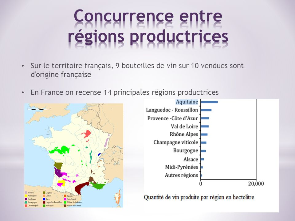 Concurrence entre régions productrices
