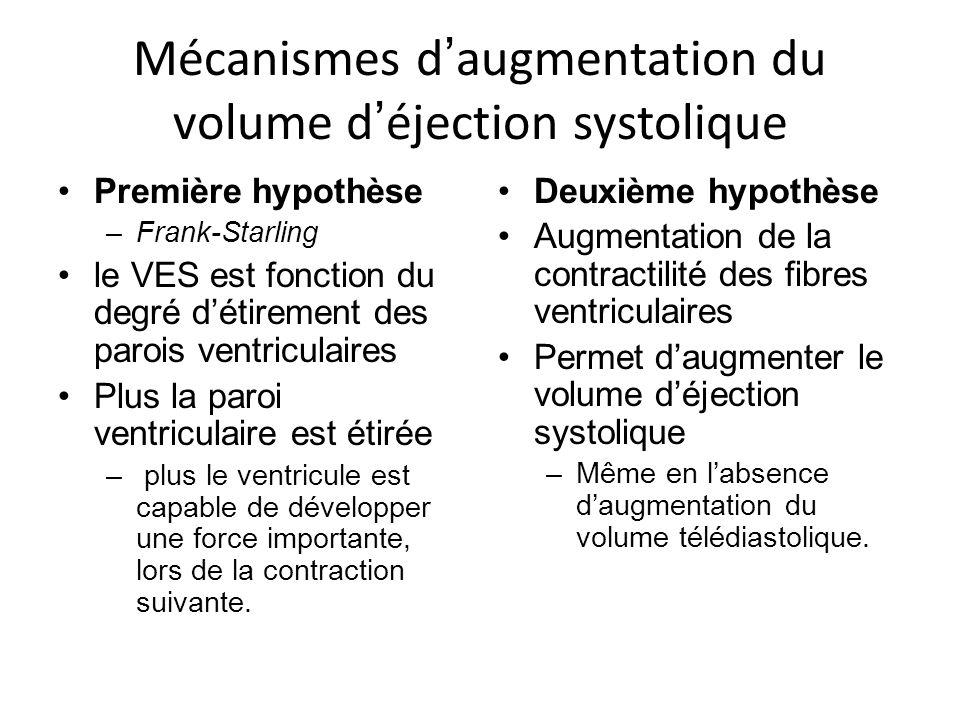 Mécanismes d'augmentation du volume d'éjection systolique
