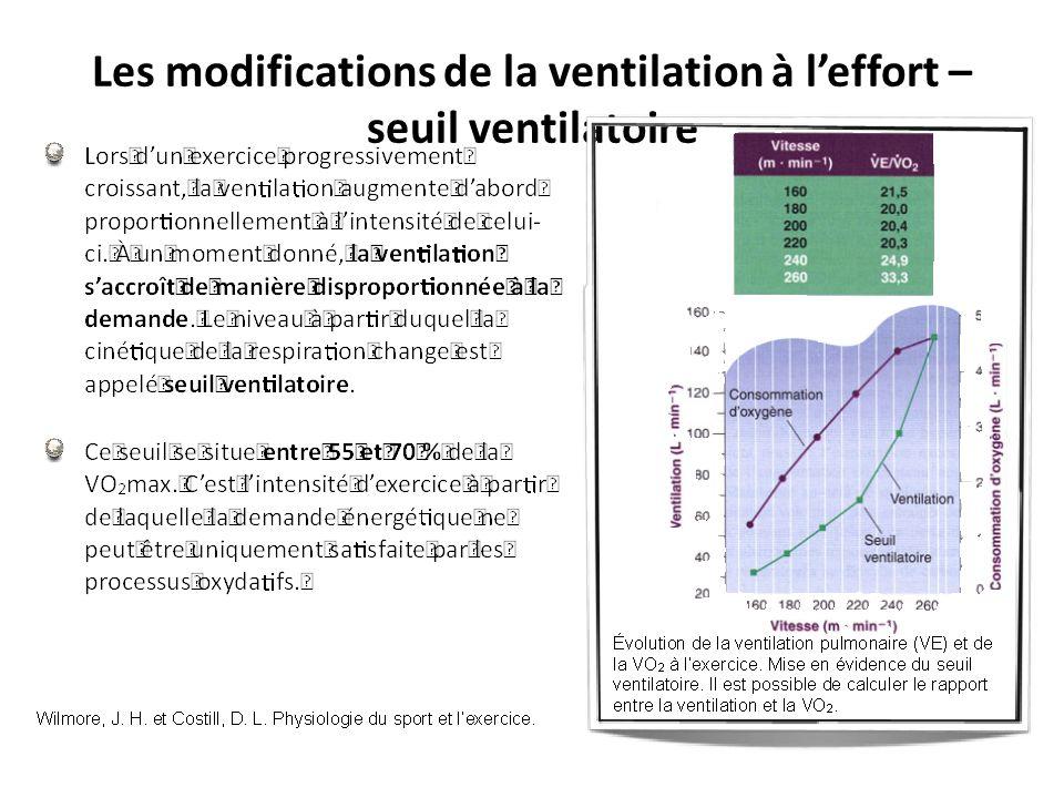 Les modifications de la ventilation à l'effort – seuil ventilatoire
