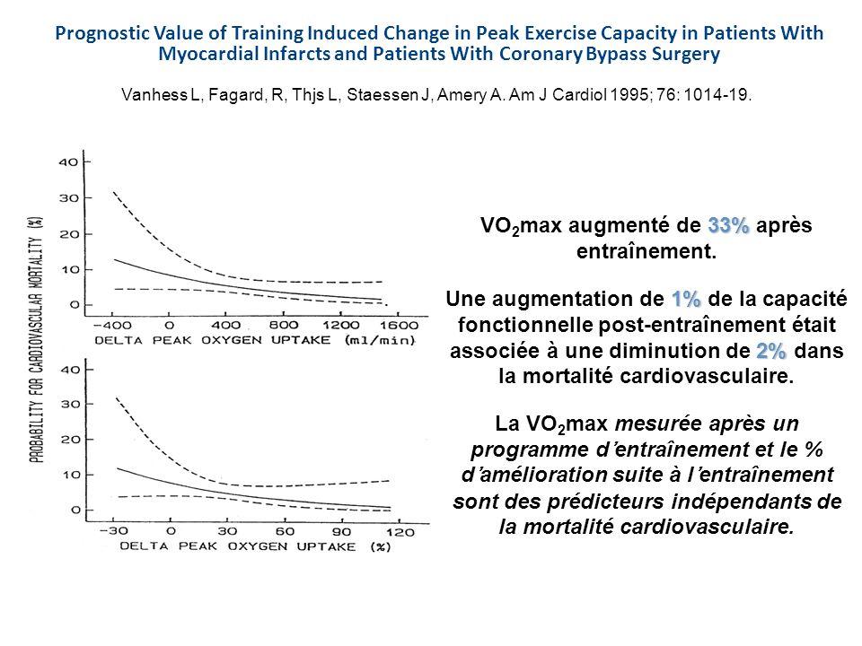 VO2max augmenté de 33% après entraînement.