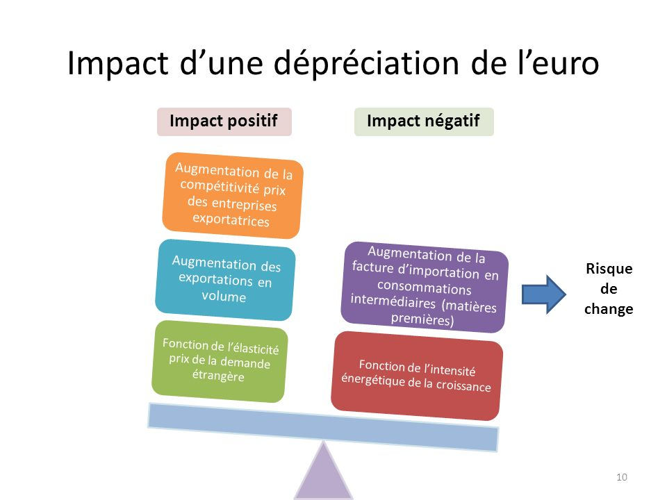 Impact d'une dépréciation de l'euro