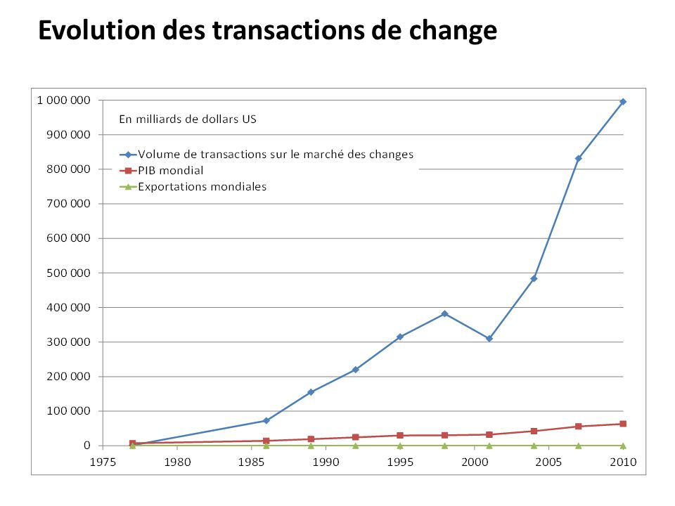 Evolution des transactions de change