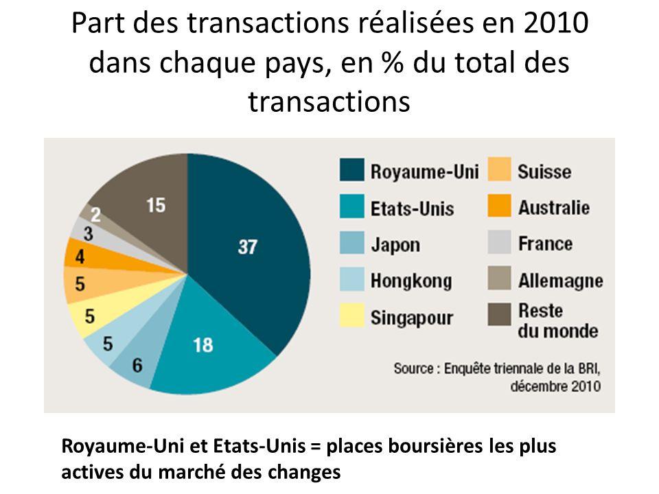 Part des transactions réalisées en 2010 dans chaque pays, en % du total des transactions