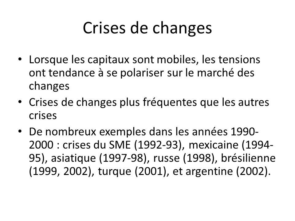 Crises de changes Lorsque les capitaux sont mobiles, les tensions ont tendance à se polariser sur le marché des changes.