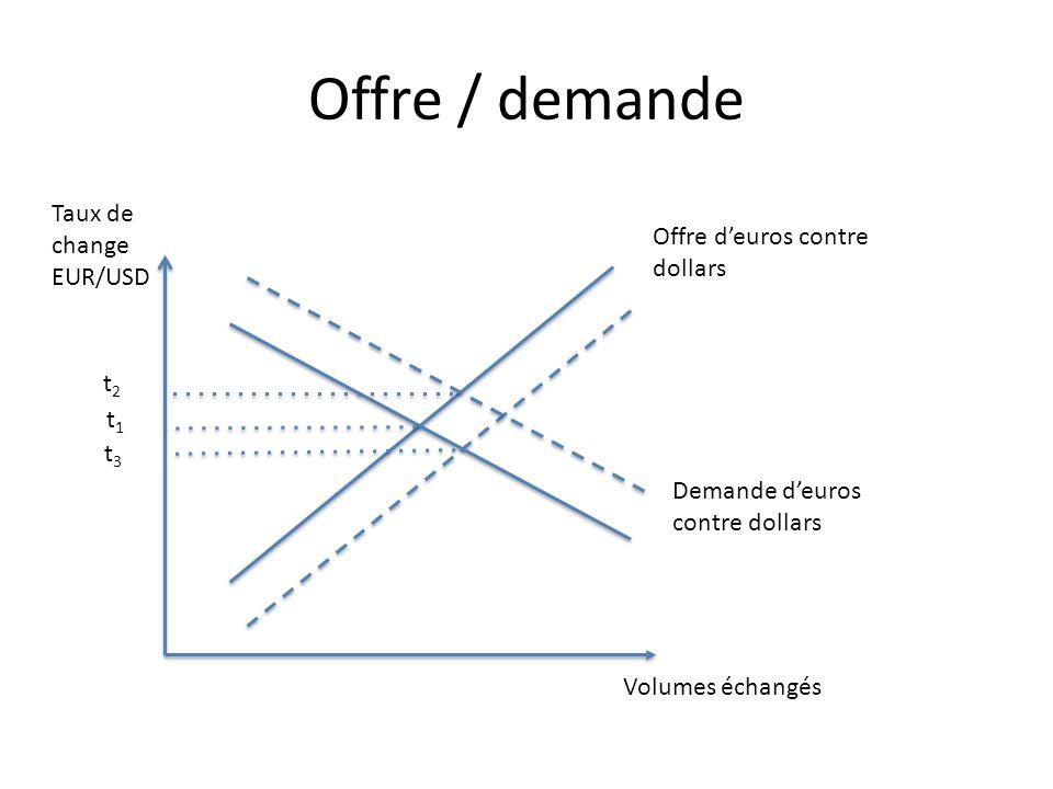 Offre / demande Taux de change EUR/USD Offre d'euros contre dollars t2