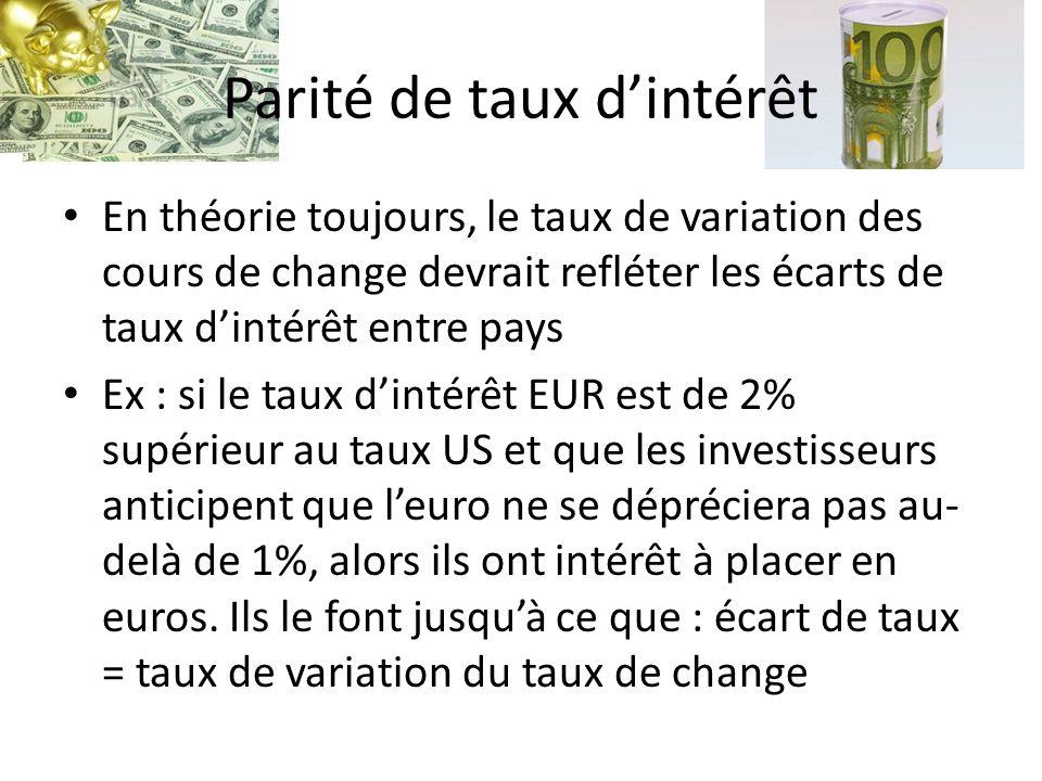 Parité de taux d'intérêt