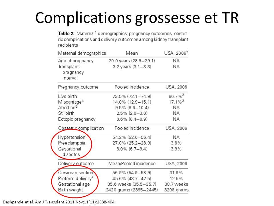Complications grossesse et TR