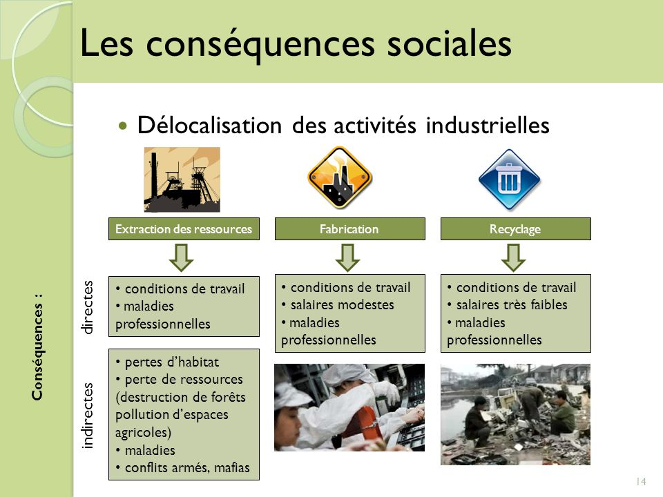 Extraction des ressources