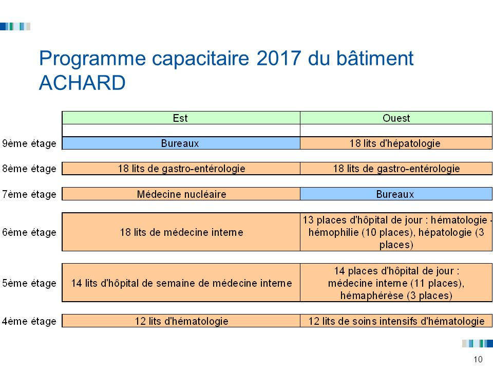 Programme capacitaire 2017 du bâtiment ACHARD