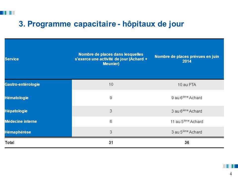 3. Programme capacitaire - hôpitaux de jour