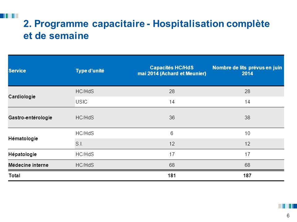 2. Programme capacitaire - Hospitalisation complète et de semaine