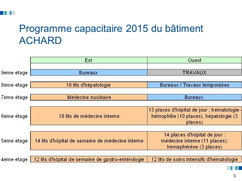 Programme capacitaire 2015 du bâtiment ACHARD