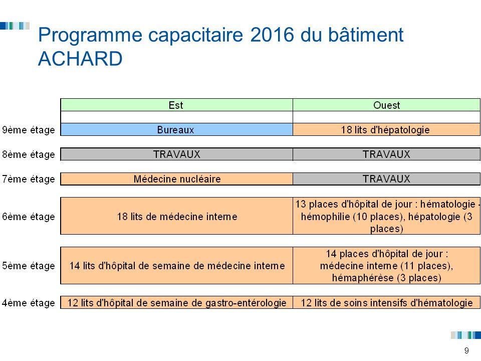 Programme capacitaire 2016 du bâtiment ACHARD