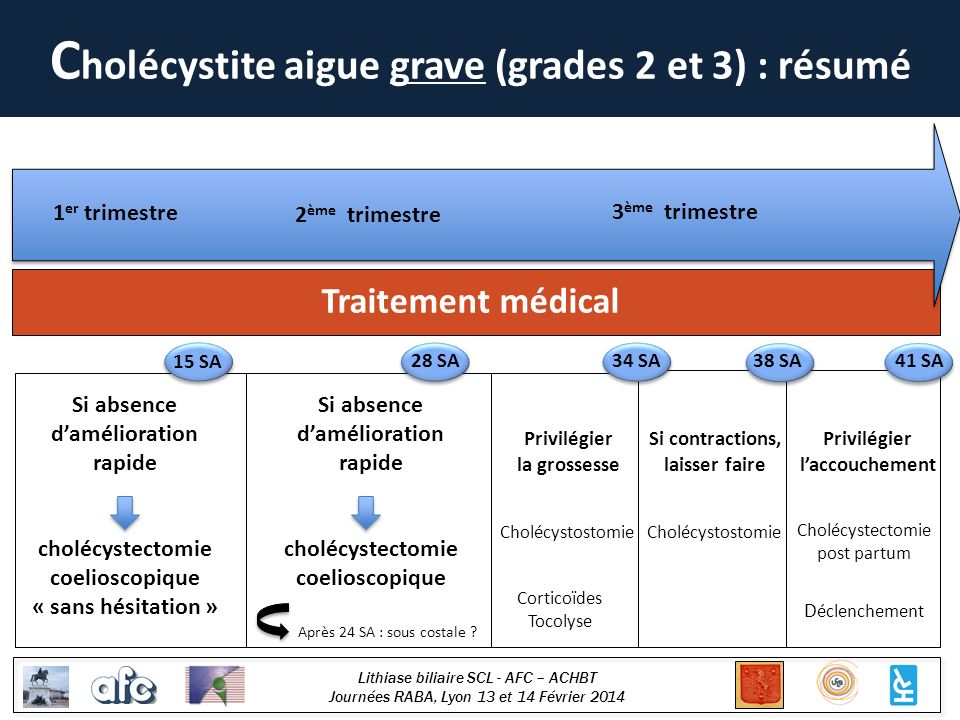 Cholécystite aigue grave (grades 2 et 3) : résumé