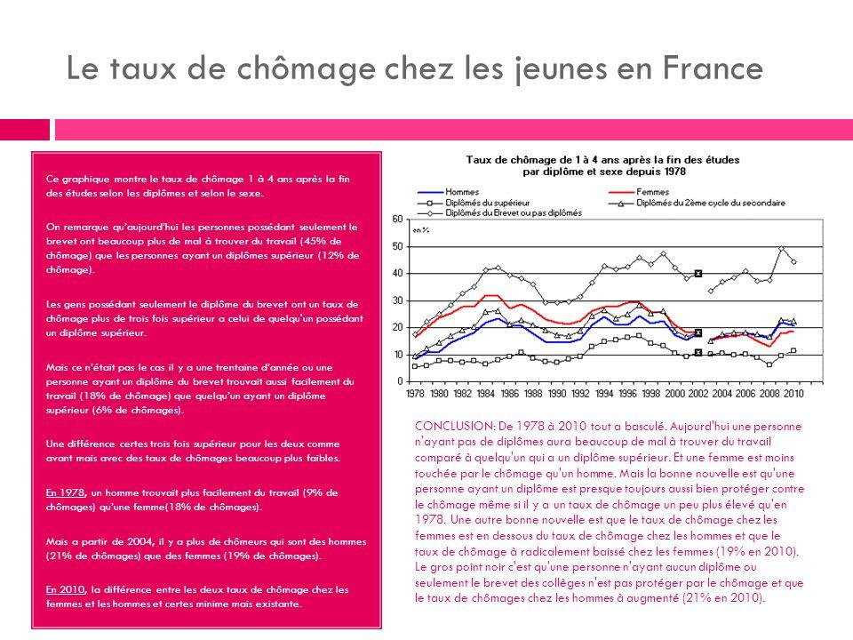 Le taux de chômage chez les jeunes en France