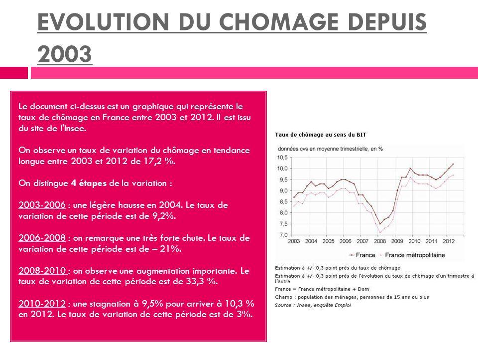 EVOLUTION DU CHOMAGE DEPUIS 2003