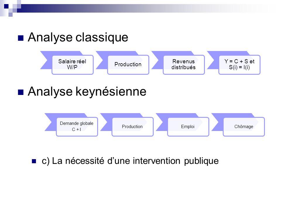 Analyse classique Analyse keynésienne