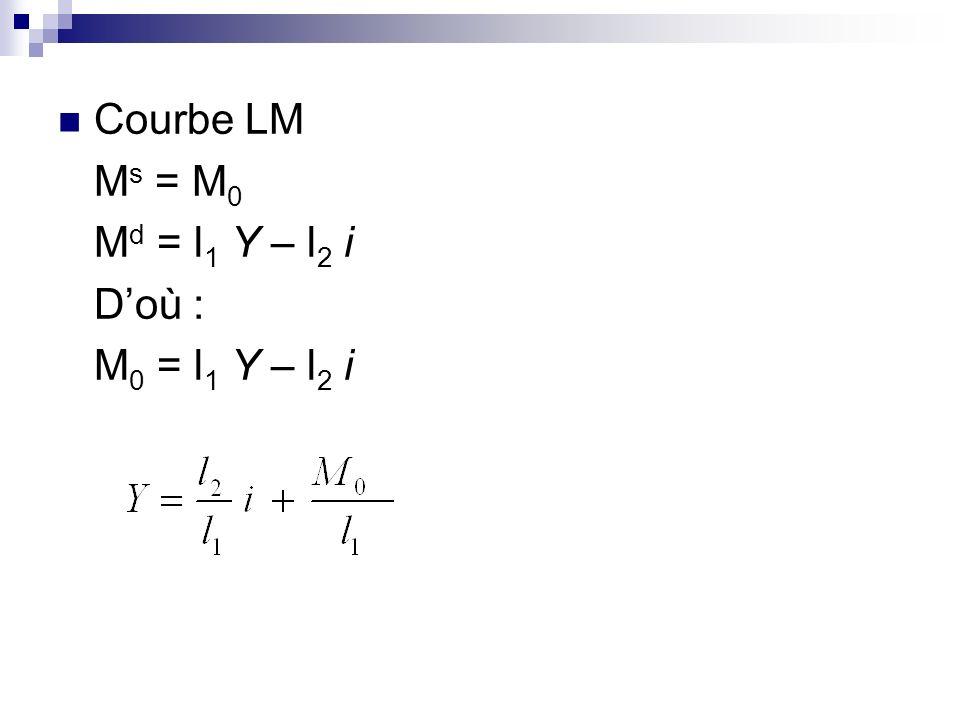Courbe LM Ms = M0 Md = l1 Y – l2 i D'où : M0 = l1 Y – l2 i
