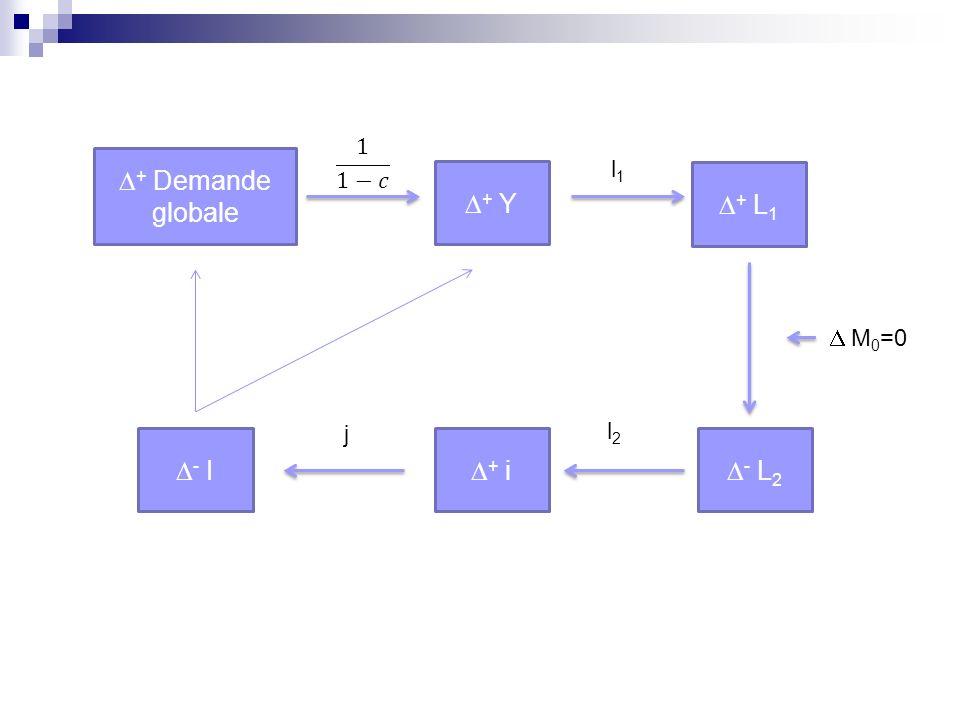 1 1−𝑐 D+ Demande globale l1 D+ Y D+ L1 D M0=0 j l2 D- I D+ i D- L2