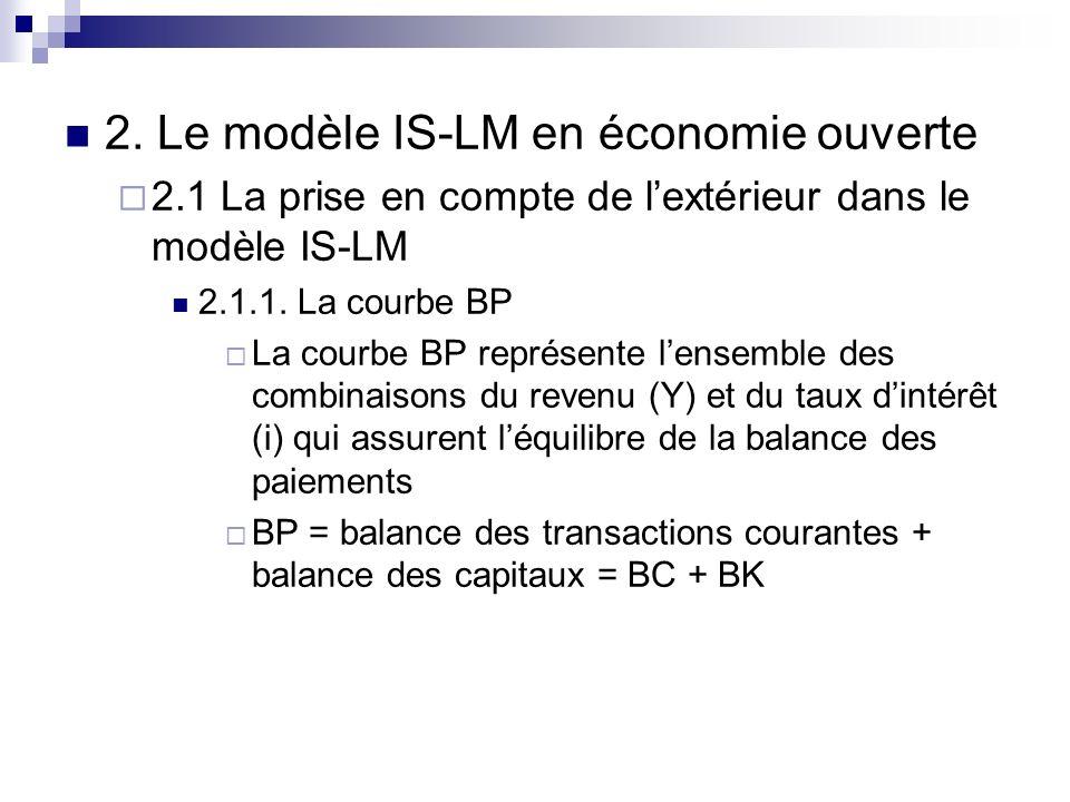 2. Le modèle IS-LM en économie ouverte