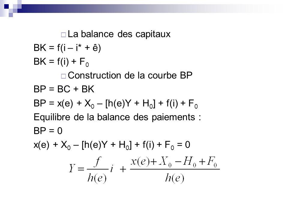 La balance des capitaux