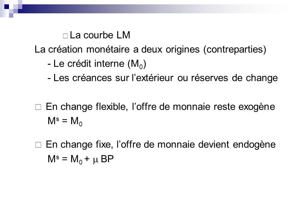 La courbe LM La création monétaire a deux origines (contreparties) - Le crédit interne (M0) - Les créances sur l'extérieur ou réserves de change.