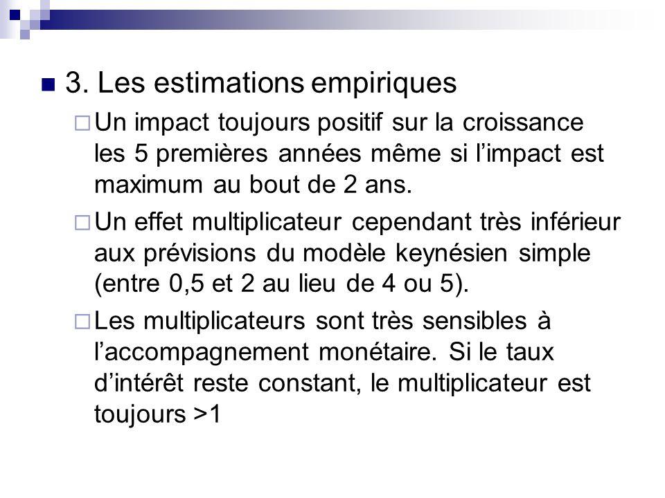 3. Les estimations empiriques