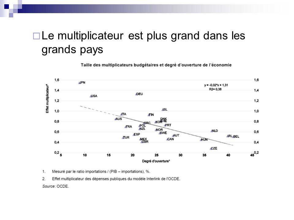 Le multiplicateur est plus grand dans les grands pays