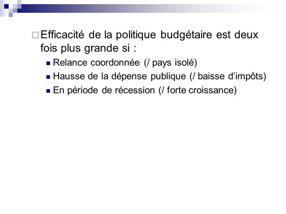 Efficacité de la politique budgétaire est deux fois plus grande si :