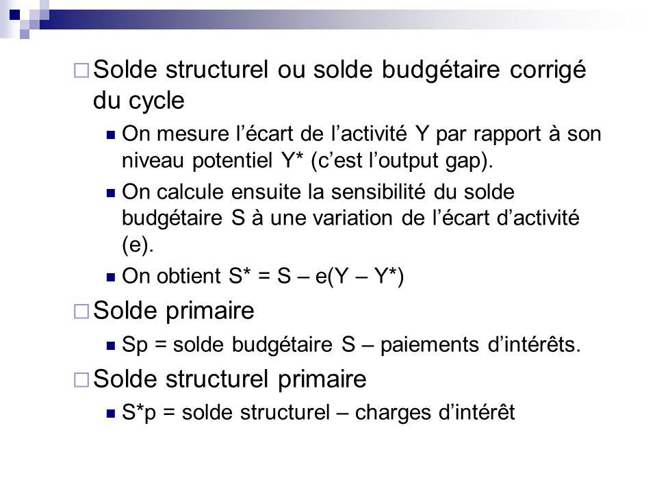 Solde structurel ou solde budgétaire corrigé du cycle