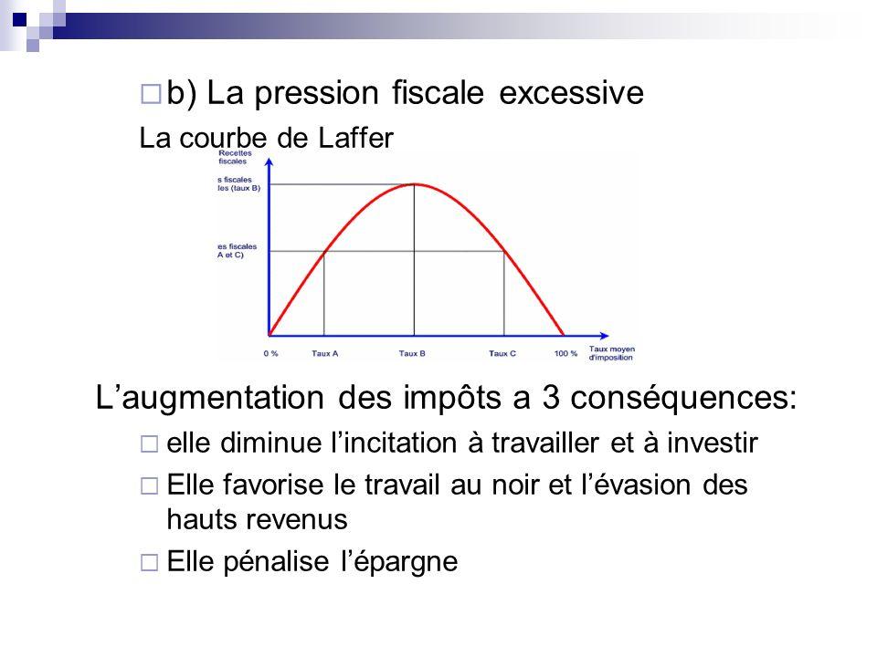 b) La pression fiscale excessive