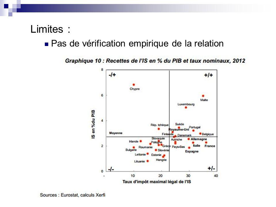 Limites : Pas de vérification empirique de la relation