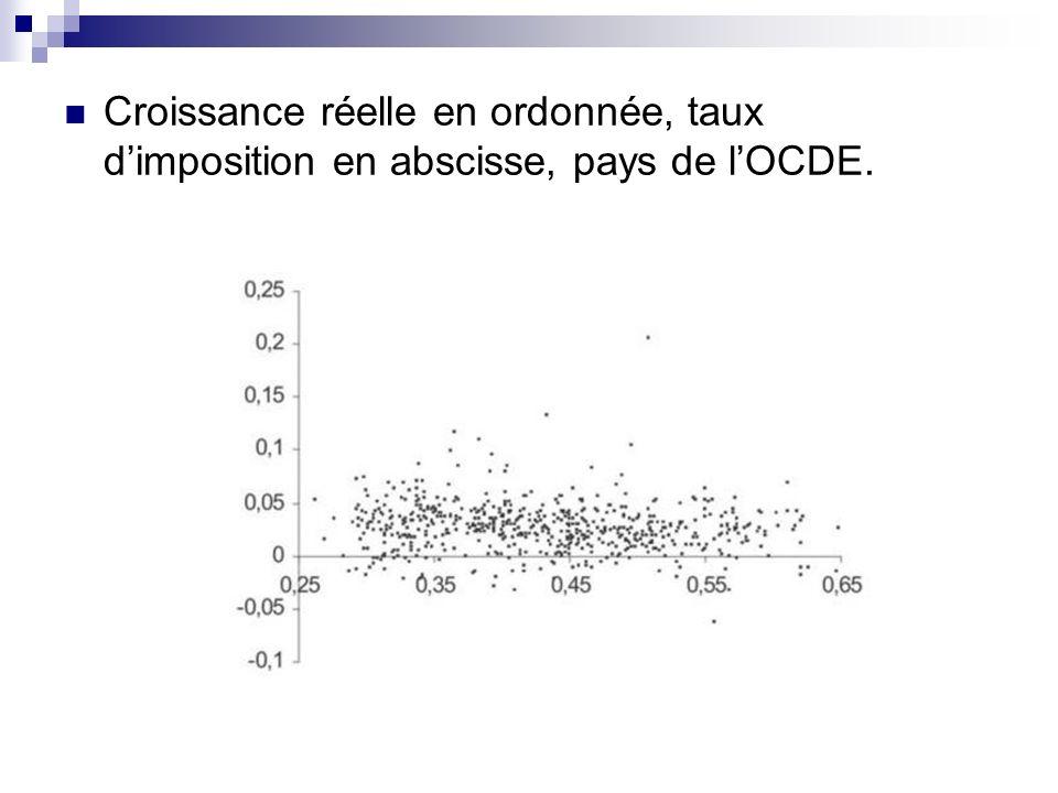 Croissance réelle en ordonnée, taux d'imposition en abscisse, pays de l'OCDE.