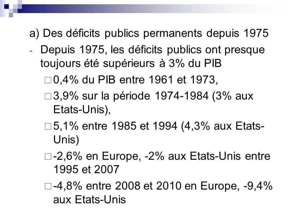 a) Des déficits publics permanents depuis 1975