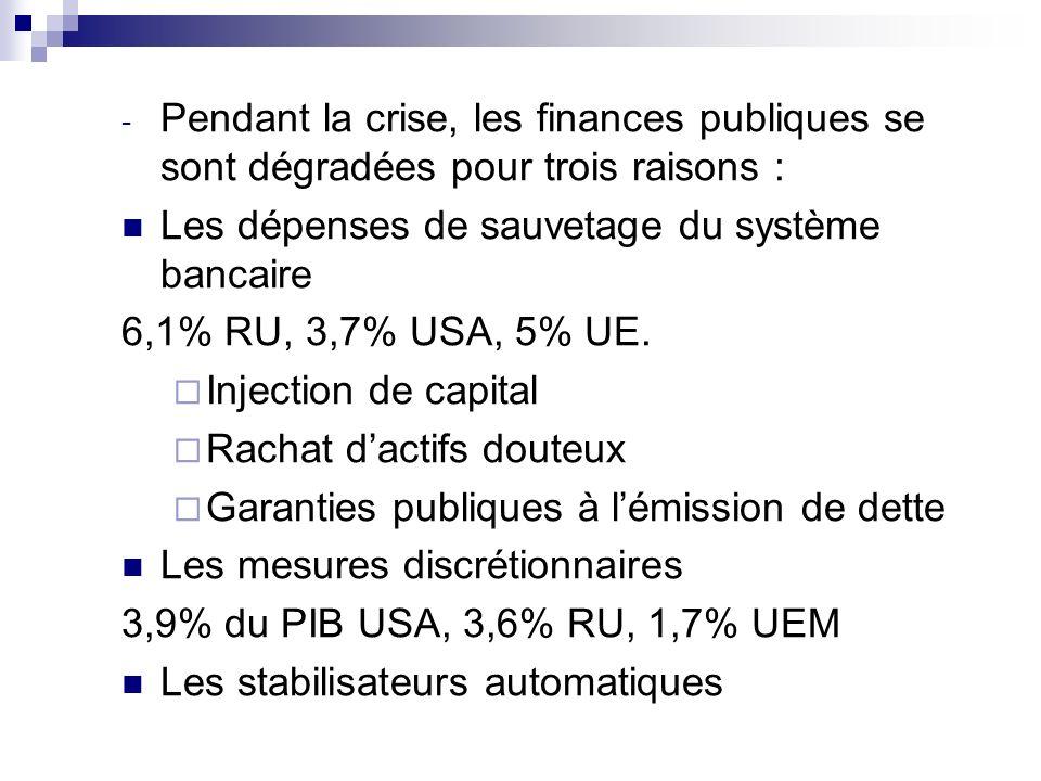 Pendant la crise, les finances publiques se sont dégradées pour trois raisons :