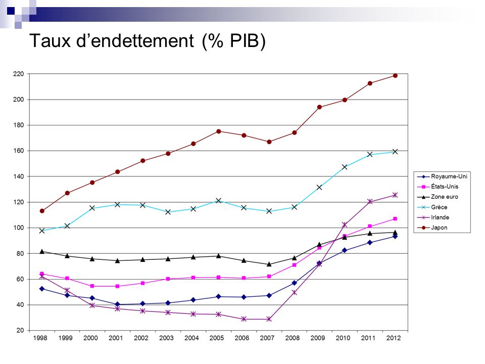 Taux d'endettement (% PIB)