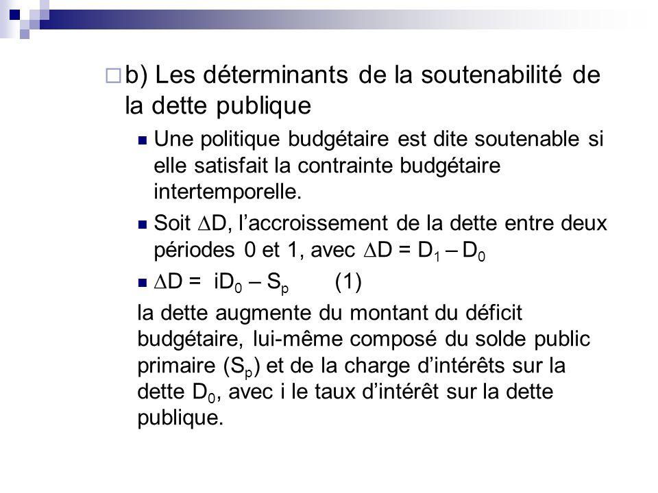 b) Les déterminants de la soutenabilité de la dette publique