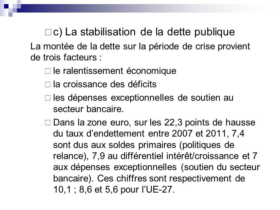 c) La stabilisation de la dette publique