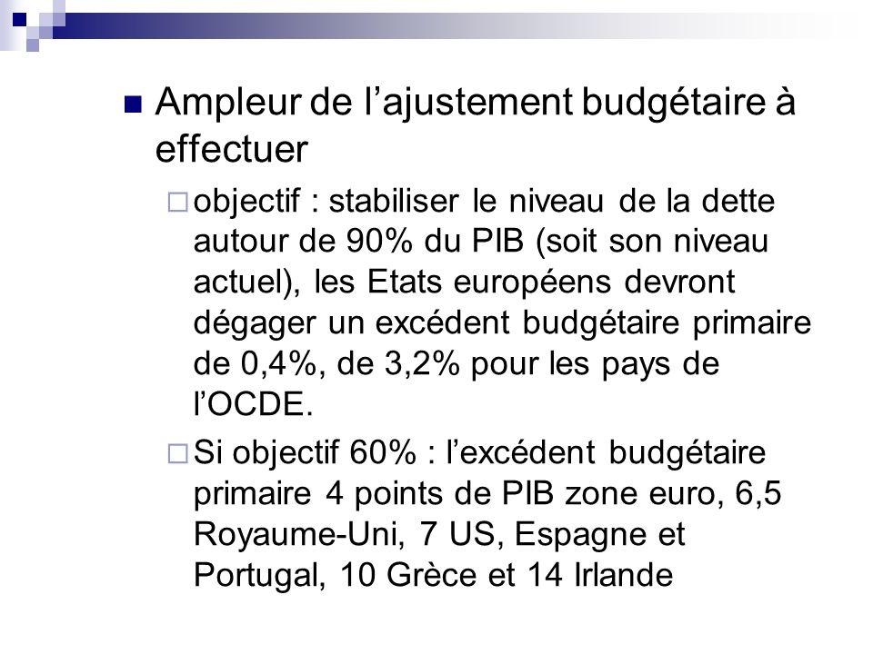 Ampleur de l'ajustement budgétaire à effectuer