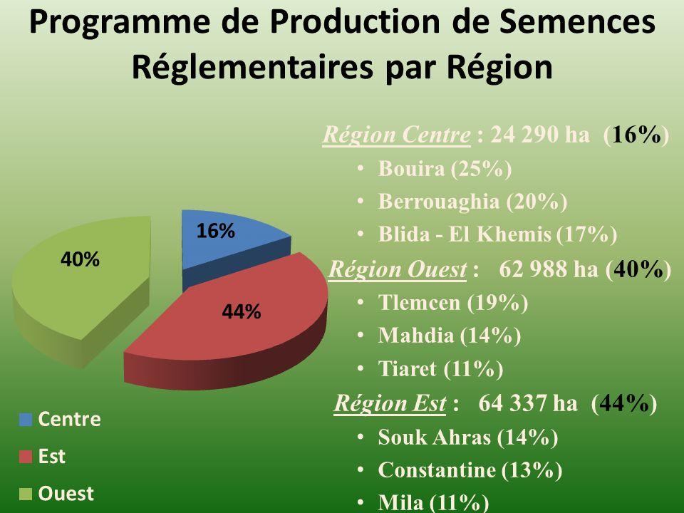 Programme de Production de Semences Réglementaires par Région