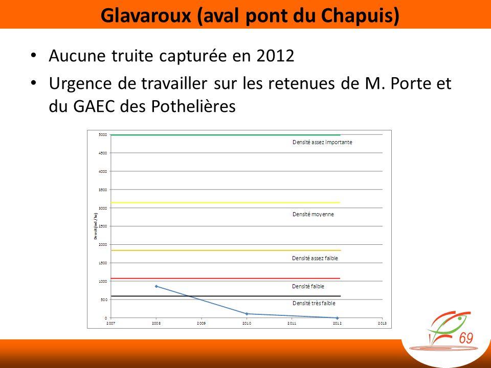 Glavaroux (aval pont du Chapuis)
