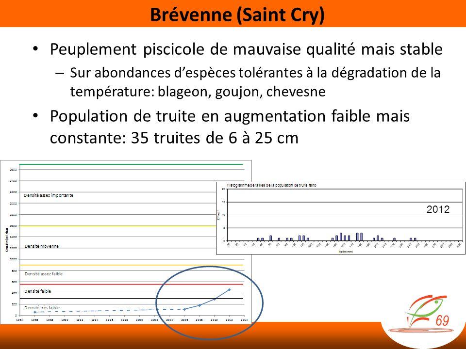 Brévenne (Saint Cry) Peuplement piscicole de mauvaise qualité mais stable.